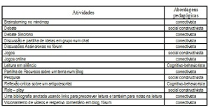Tabela de atividades